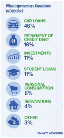 Loan and Go Infographic